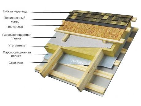 Изоспан AQ 150 PROFF Гидро-ветрозащитная мембрана (70м2)